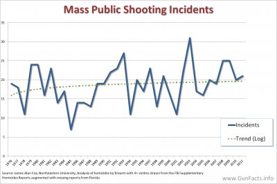 MASS SHOOTINGS - Mass Public Shootings 1976 through 2011