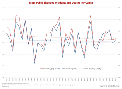 MASS SHOOTINGS - Mass Public Shootings - Incidents and Deaths per capita - 1976 through 2011