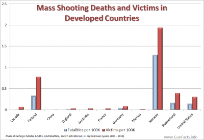 MASS SHOOTINGS - Mass Shooting Deaths and Victims in Developed Countries