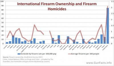 Industrialized nations - firearm homicides and gun ownership