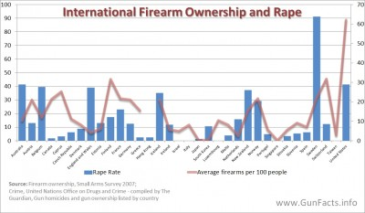 Industrialized nations - rape and gun ownership