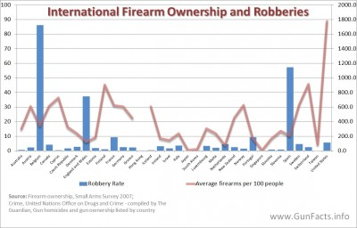 Industrialized nations - robbery and gun ownership