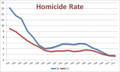 California and U.S. Homicide rates