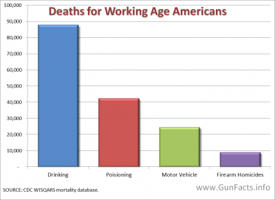 Comparison of gun, alcohol, automotive and poisoning deaths