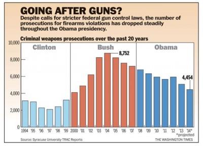 Trends in federal gun crime prosecutions