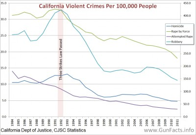 Violent crime in California, 1984 through 2011