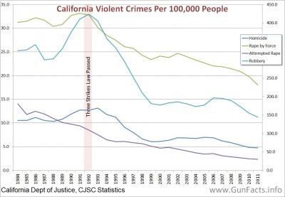 Violent crime in California, 1984 through 2011