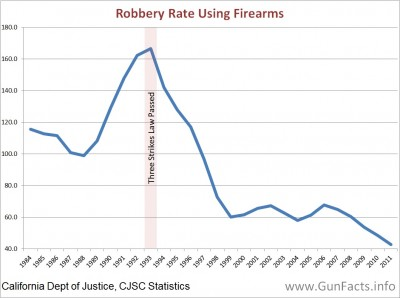 California robbery rates 1984 through 2011