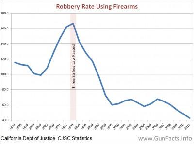 California robbery rates 1984 through 2011