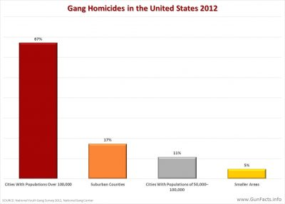 Gang homicides by geographic area - United States - 2012
