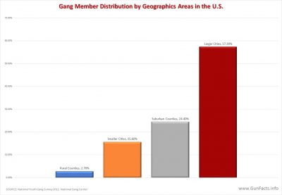 Gang member distribution by geographic area - United States - 2012