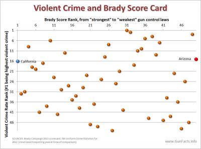 Brady Campaign state scorecard and violent crime