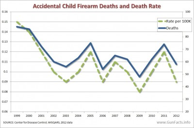 Child firearm accidental death rates