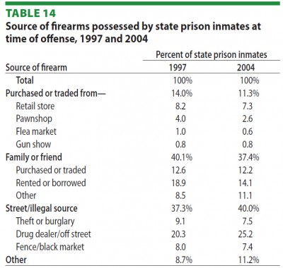 Bureau of Justice Statistics - crime gun sources