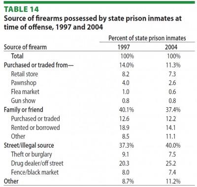 Bureau of Justice Statistics - crime gun sources
