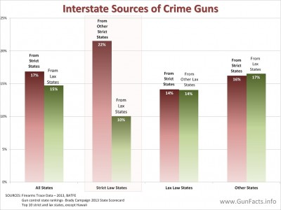 Source states for guns, strict and lax gun control laws
