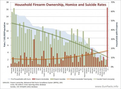 Firearm homicides, suicide and ownership rates