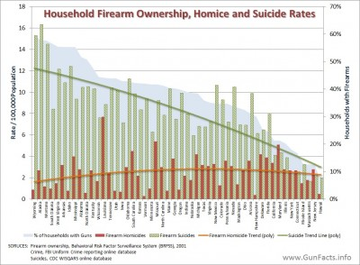 firearm homicides and suicide rates per gun ownership without Washington D.C.
