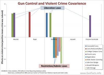 gun control rights law effectiveness compare