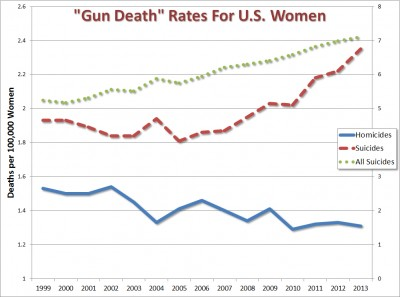women suicides homicides guns trend