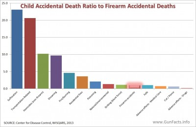 child accidental death ratios to accidental firearm deaths