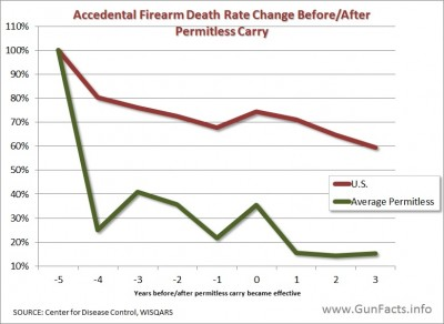 permitless carry - firearm accidental deaths chart