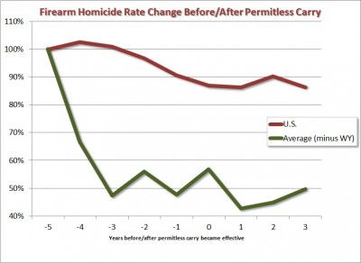permitless (Vermont) carry firearm homicides chart