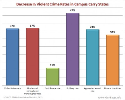 Decrease in violent crime in states with campus carry