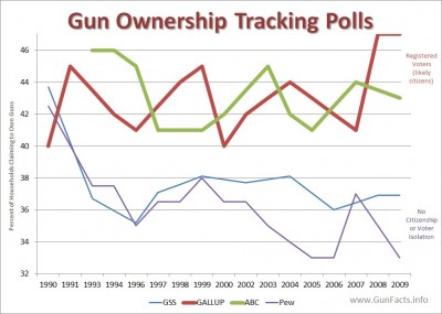 gun household ownership rates - results from four poll