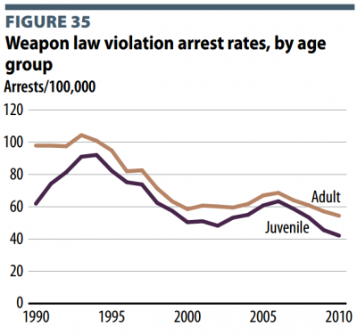 Bureau of Justice Statistics: weapons violation arrest rate by age
