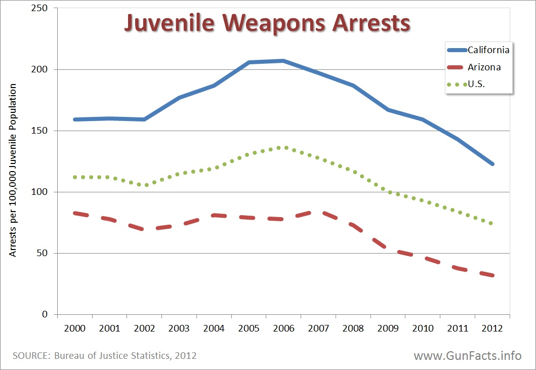 the problem of juvenile violence in the united states Approach to addressing the problem of juvenile violence that has garnered much  atten- tion and support over the past 2 decades, especially in the united states,.
