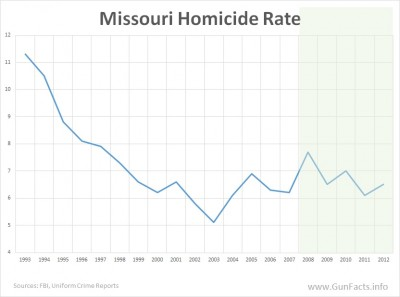 Missouri Homicide Rate - before and after repeal of permit-to-purchase - 2
