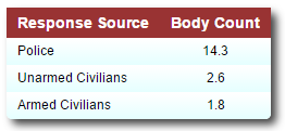 body-count-from-different-responses-to-rampage-shooters