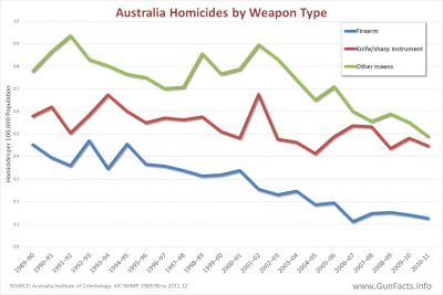 Australia Homicide by Weapon Types 1989 through 2010