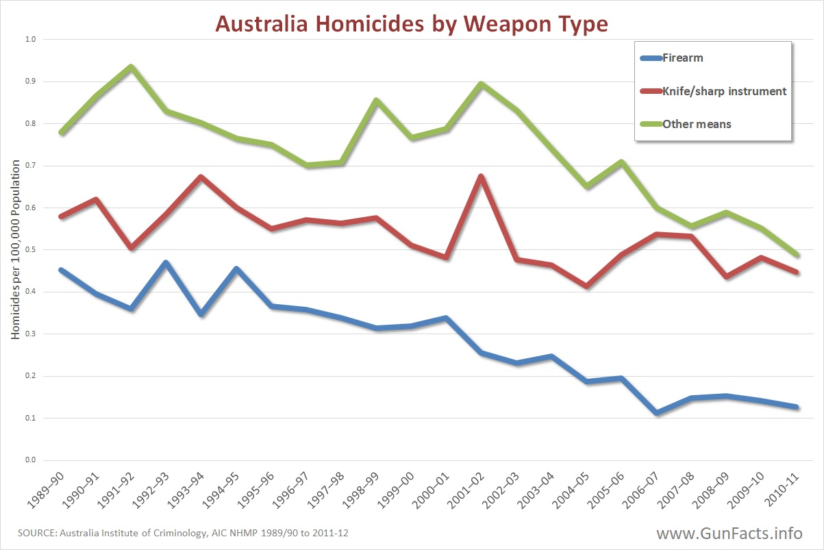 GUNS-IN-OTHER-COUNTRIES-Australia-Homici