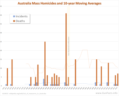 GUNS IN OTHER COUNTRIES - Australia Mass Homicides 1970 through March 2018