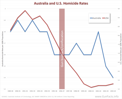 GUNS IN OTHER COUNTRIES - Australia and U.S. homicides rates before and after Australia gun ban