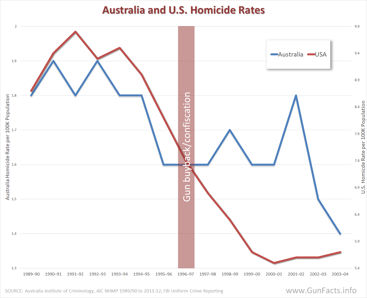 Image result for gun deaths australia u.s.