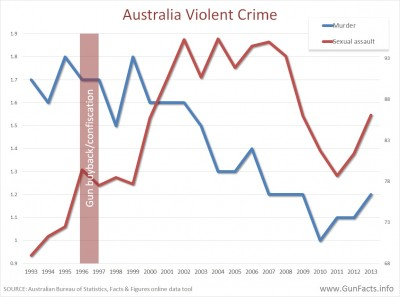 Australia rape rates before and after gun ban 1993-2013