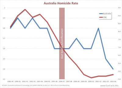 Australia and United States homicide rates before after gun ban