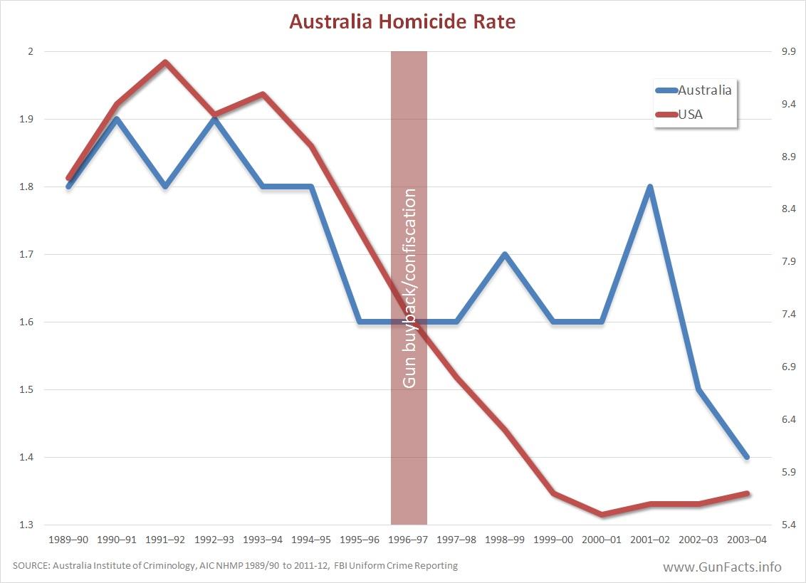 australia-united-states-homicide-rates-b