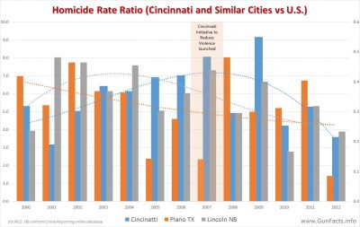 cincinatti-homicide-rate-before-after-cirv