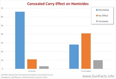 concealed-carry-effects-on-homicides-economists-criminologists