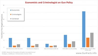 What economists and criminologists think about gun control