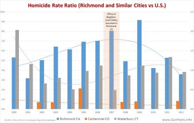 richmond-ca-homicides-before-after-ons