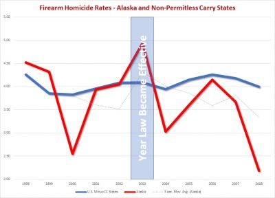 alaska constitutional carry firearm homicides vs. united states