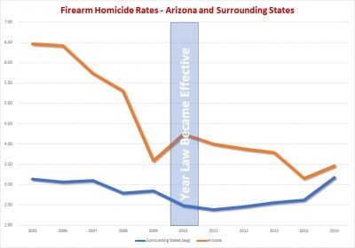 arizona constitutional carry firearm homicides vs. surrounding states