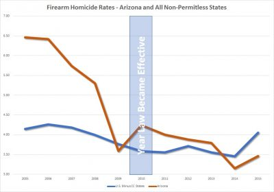 arizona constitutional carry firearm homicides vs. united states