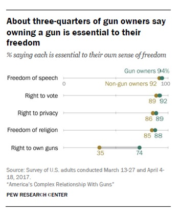 Gun owner perception of freedom