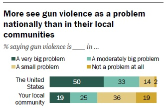 Perception of gun violence